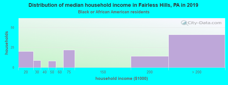 Fairless Hills household income for Black householders