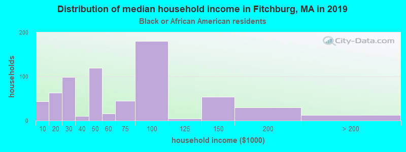 Fitchburg household income for Black householders