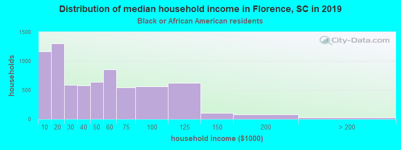 Florence household income for Black householders