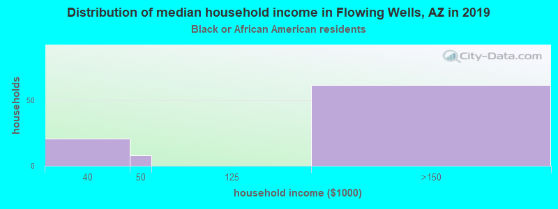 Flowing Wells household income for Black householders