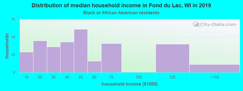 Fond du Lac household income for Black householders