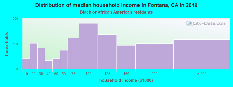 Fontana household income for Black householders