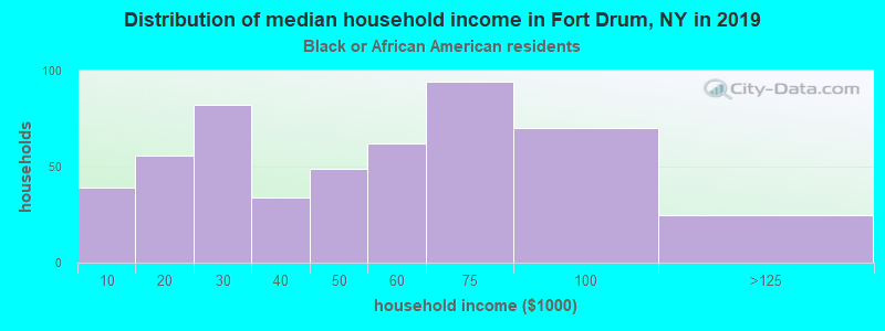 Fort Drum household income for Black householders