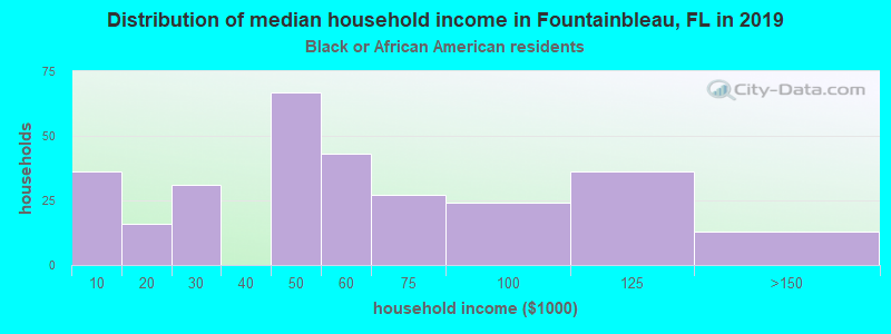 Fountainbleau household income for Black householders