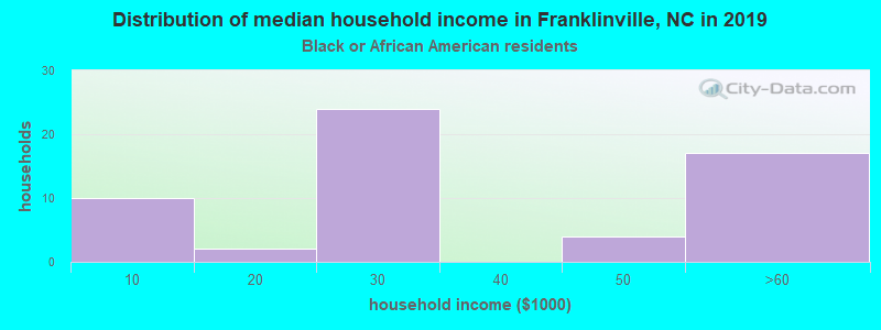 Franklinville household income for Black householders