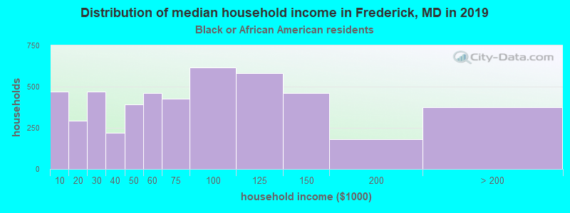 Frederick household income for Black householders