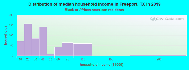 Freeport household income for Black householders