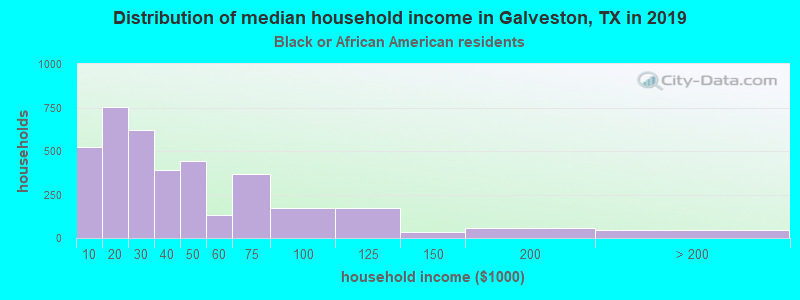 Galveston household income for Black householders