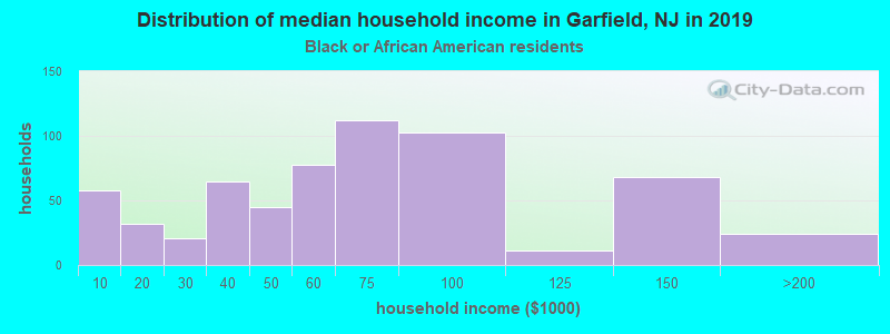 Garfield household income for Black householders