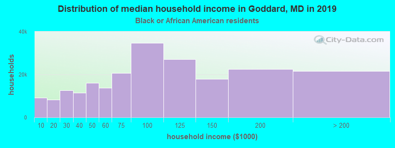 Goddard household income for Black householders