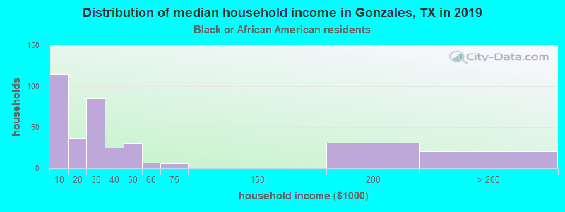 Gonzales household income for Black householders