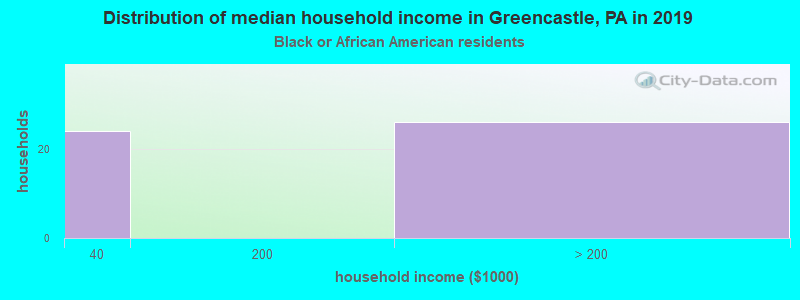 Greencastle household income for Black householders