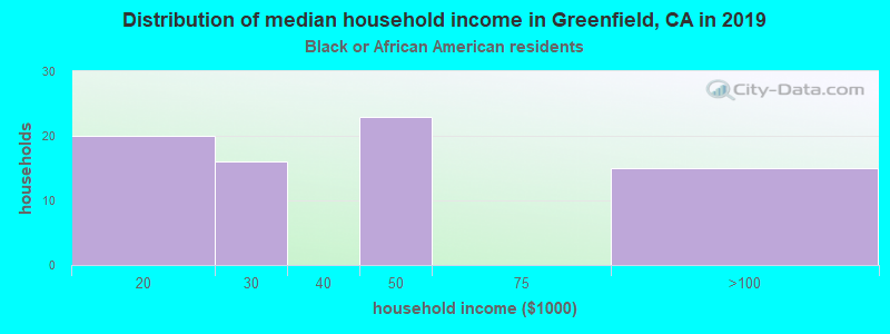 Greenfield household income for Black householders