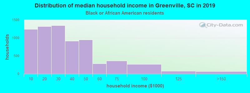 Greenville household income for Black householders