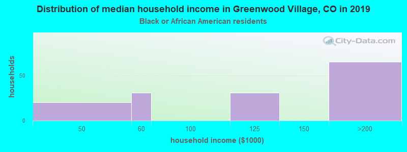 Greenwood Village household income for Black householders