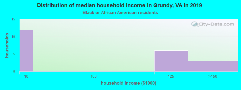 Grundy household income for Black householders