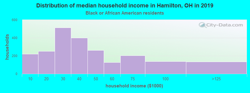 Hamilton household income for Black householders