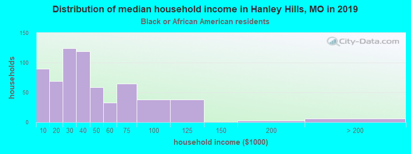 Hanley Hills household income for Black householders