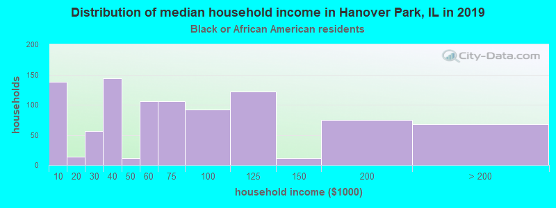 Hanover Park household income for Black householders