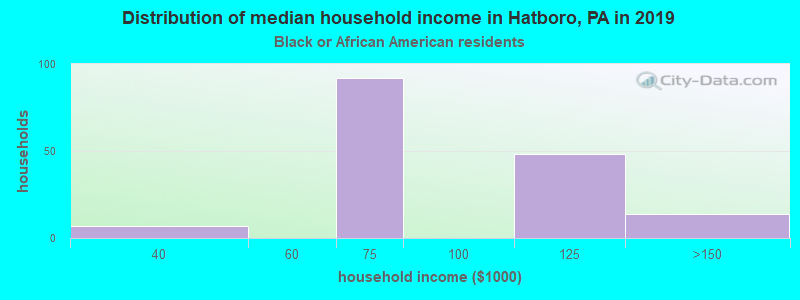 Hatboro household income for Black householders