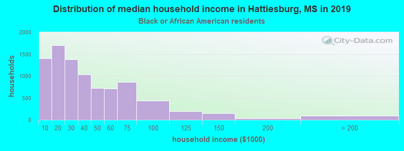 Hattiesburg household income for Black householders