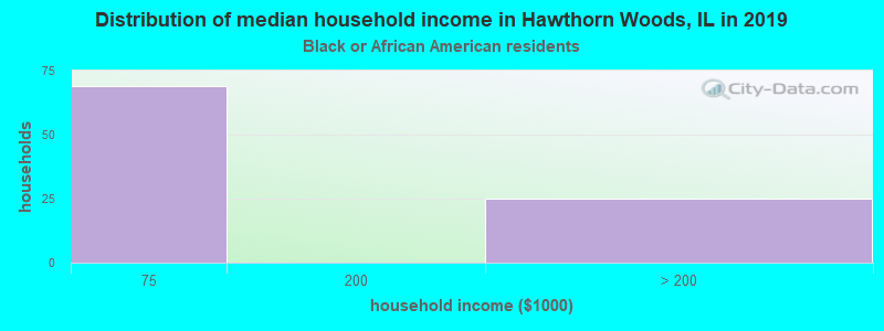 Hawthorn Woods household income for Black householders