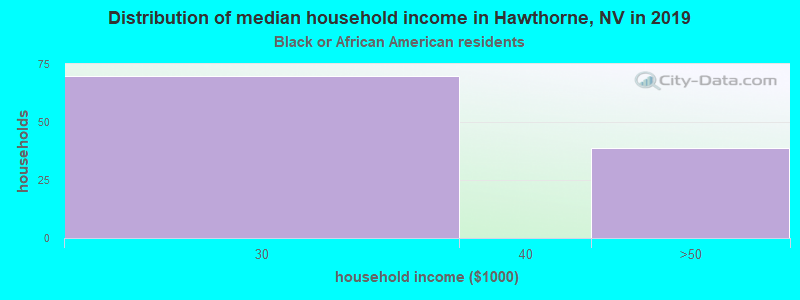 Hawthorne household income for Black householders