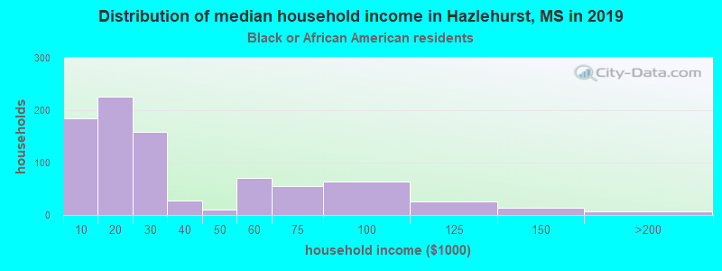 Hazlehurst household income for Black householders