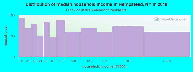 Hempstead household income for Black householders