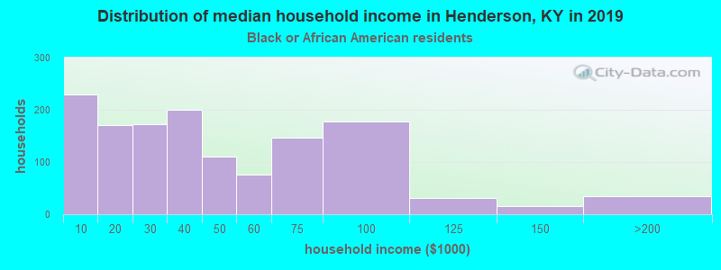 Henderson household income for Black householders