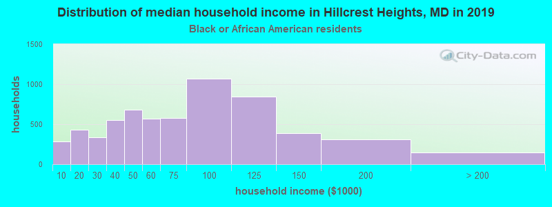 Hillcrest Heights household income for Black householders