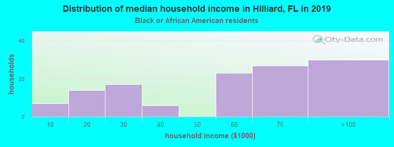 Hilliard household income for Black householders