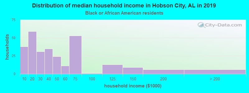 Distribution of median household income in Hobson City, AL in 2017