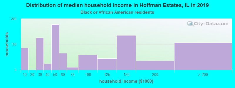 Hoffman Estates household income for Black householders