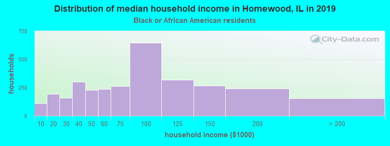 Homewood household income for Black householders