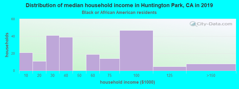 Huntington Park household income for Black householders