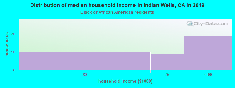 Indian Wells household income for Black householders