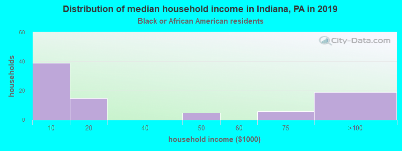 Indiana household income for Black householders