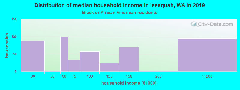 Issaquah household income for Black householders