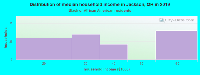 Jackson household income for Black householders