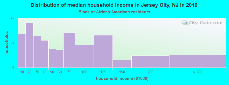 Jersey City household income for Black householders