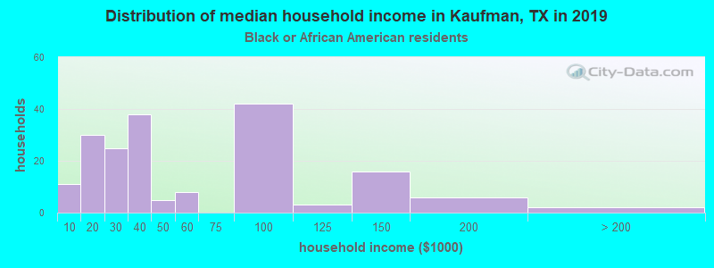 Kaufman household income for Black householders