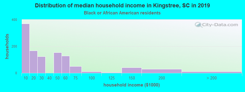 Kingstree household income for Black householders