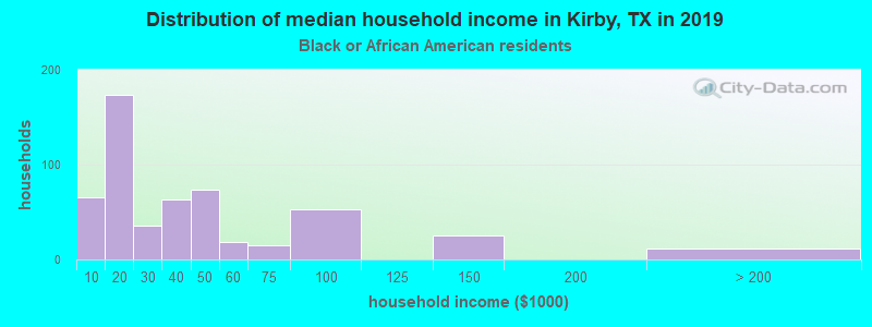 Kirby household income for Black householders