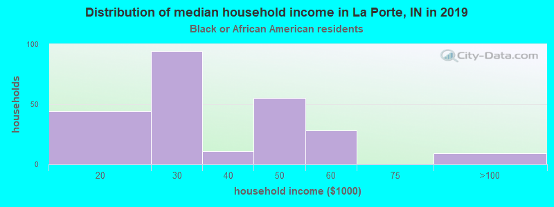 La Porte household income for Black householders