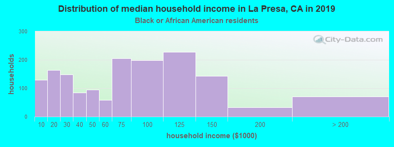 La Presa household income for Black householders