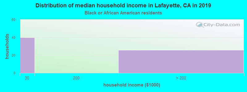 Lafayette household income for Black householders