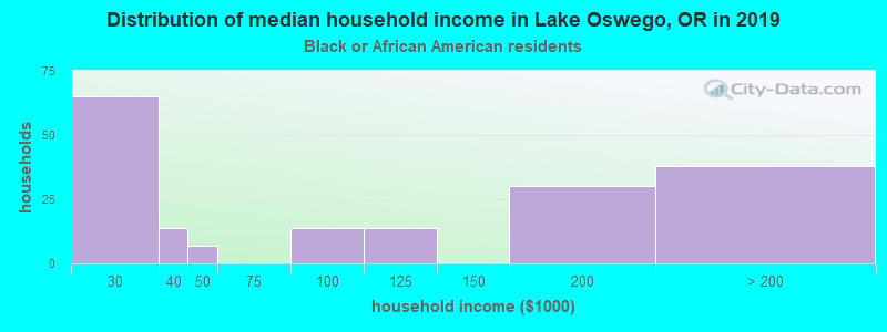 Lake Oswego household income for Black householders