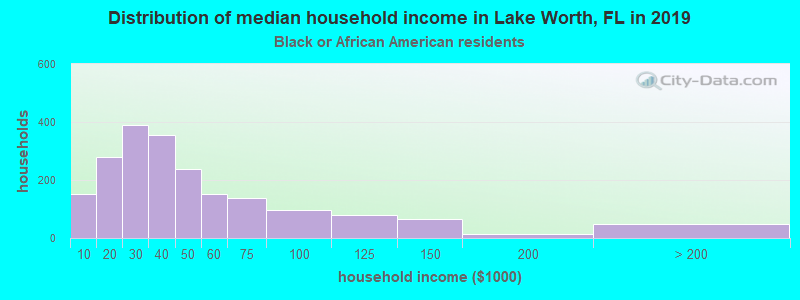 Lake Worth household income for Black householders