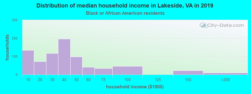 Lakeside household income for Black householders